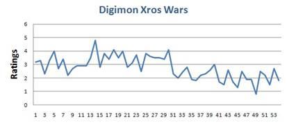 2011年Digimon调查报告